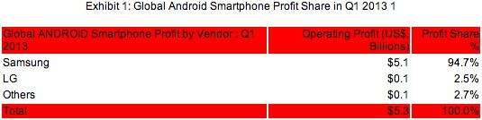 strategy-analytics-android-profit-q1-2013-1368667031