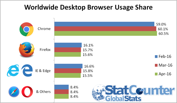 Desktop Browser Apr 2016