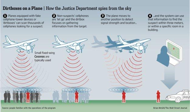 Dirtbox Spy Plane Operations