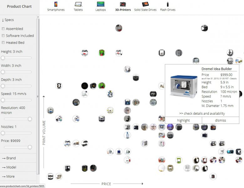 Product Chart 3 D Printers