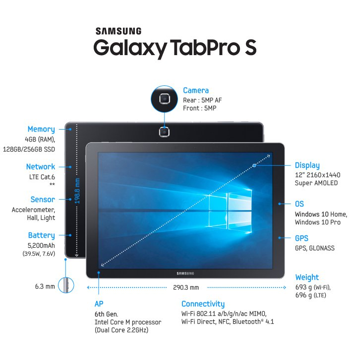 Samsung Gtps 2