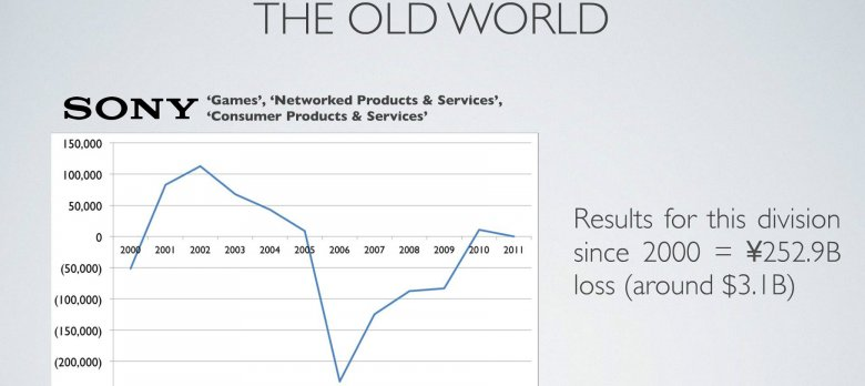 Sony Profits 2012