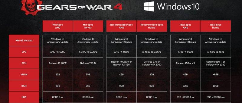 Gears Of War 4 Req