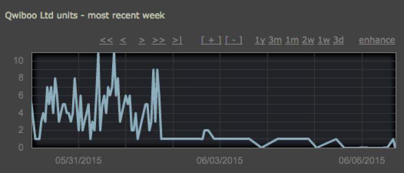 Steam Graf