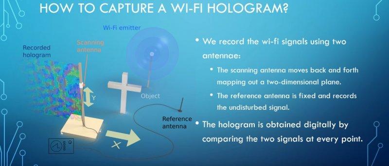 Wifi Holo 3