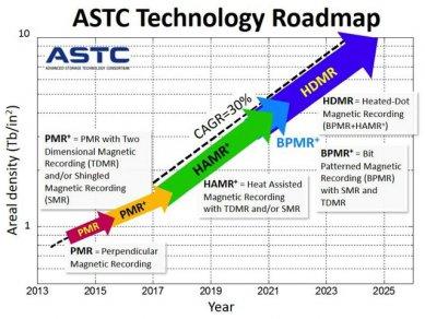 Astc Roadmapa