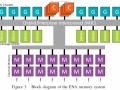 Amd Ena Memory System
