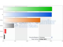 Google Chrome na jediný den ve StatCounteru jedničkou mezi prohlížeči